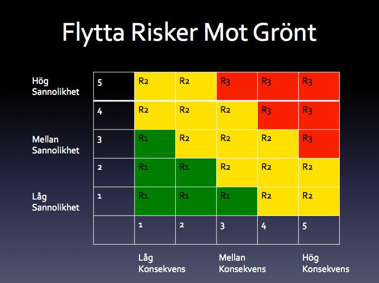 Riskanalys-3